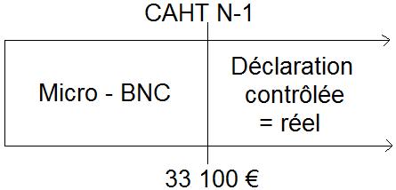 Seuils de CA BNC