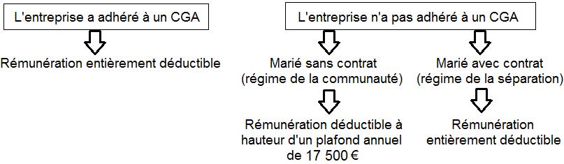 Rémunération déductible : Adhésion à un CGA et non adhésion à un CGA